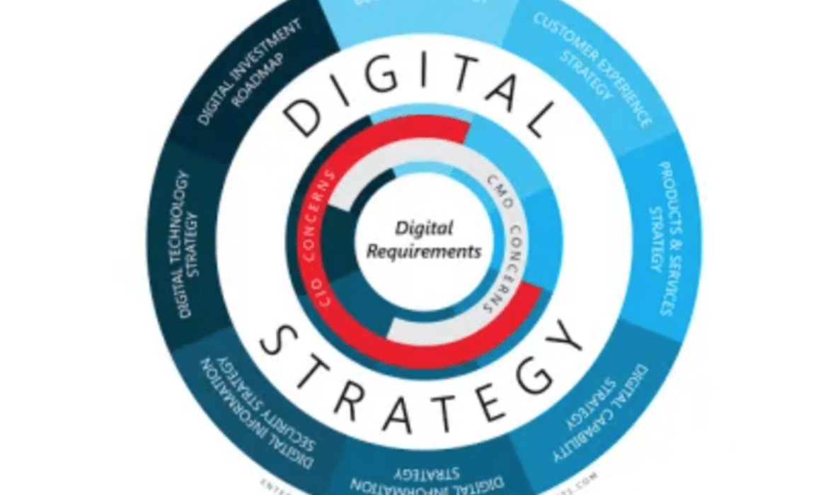 Digital marketing strategy: goals and stages of development